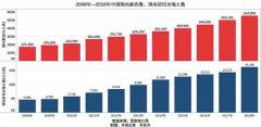 中国人旅游需求越来越强