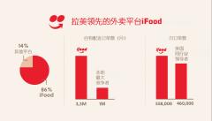 外卖平台iFood业务量激增,遥遥领先拉美市场