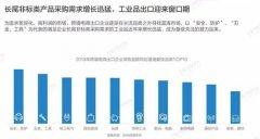 报告:中国跨境电商出口规模超万亿工业品出口迎来窗口