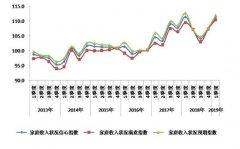 一季度北京消费者信心指数创新高传统节庆成强大引擎