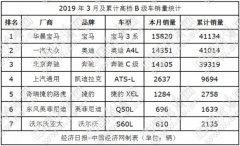 3月高档B级车销量:宝马3系老当益壮凯迪拉克大幅下滑