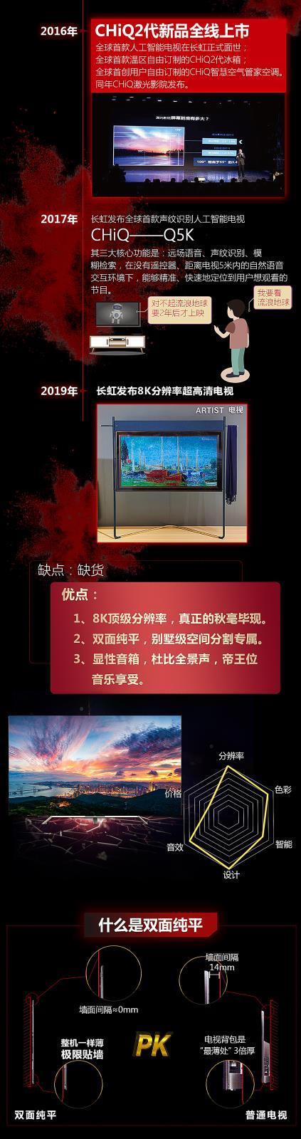 明明可以造雷达 长虹人却用了60年时间造电视