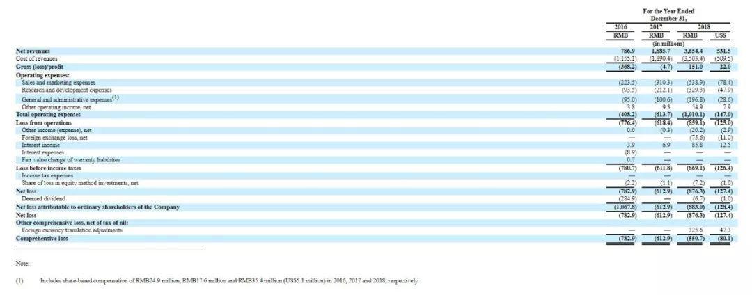 斗鱼(DOYU)提交赴美IPO招股书:坐拥超1.5亿MAU、营收逾36亿元人民币,腾讯持股40%!